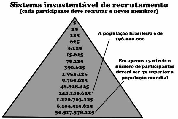 Pirâmide Financeira - Golpe