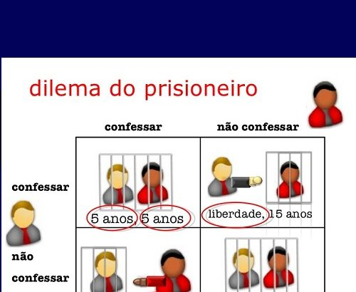 Dilema do Prisioneiro